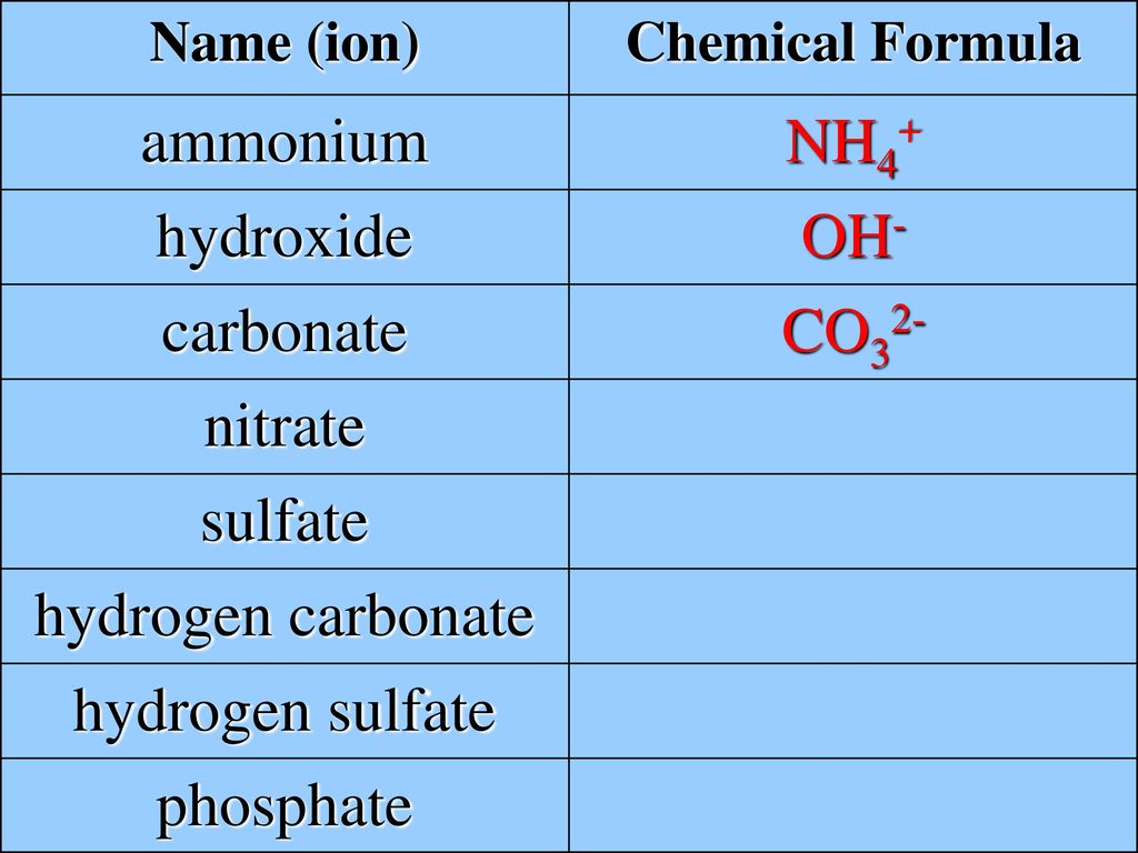 Polyatomic Ions What Is A Cation Afraid Of Answer A Dogion Ppt
