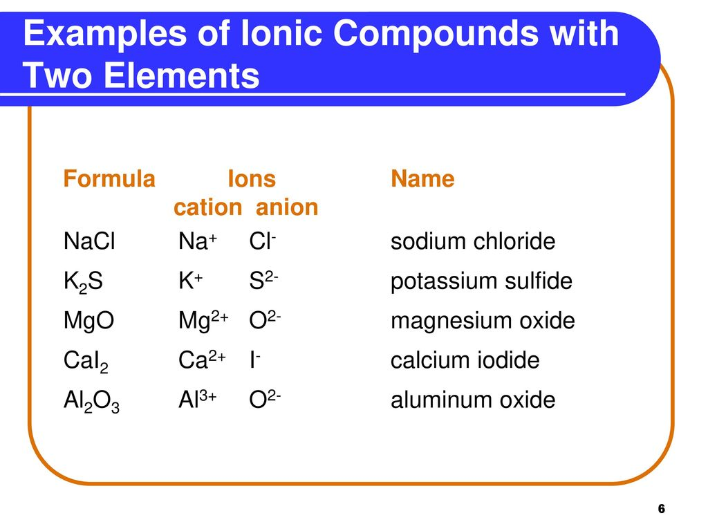 Naming Ionic Compounds - ppt download