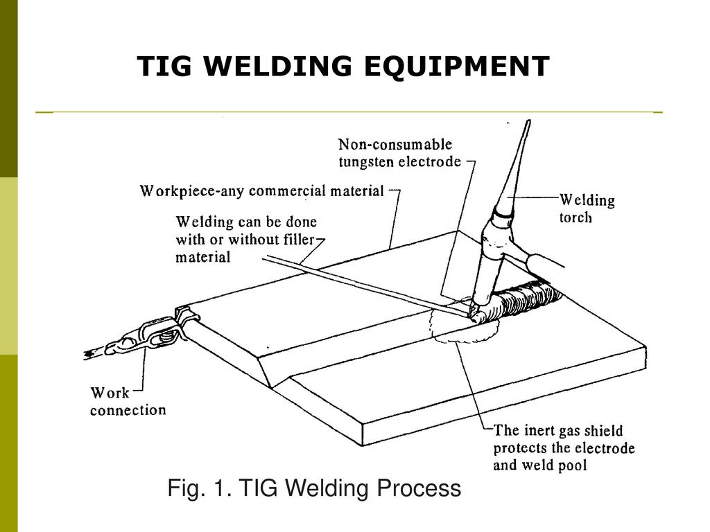 Teknologi Dan Rekayasa Ppt Download Tig Welding Line Diagram 4