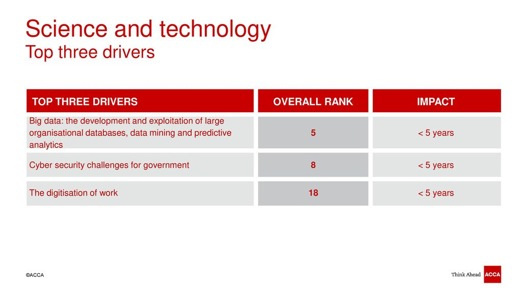 technological drivers in data mining