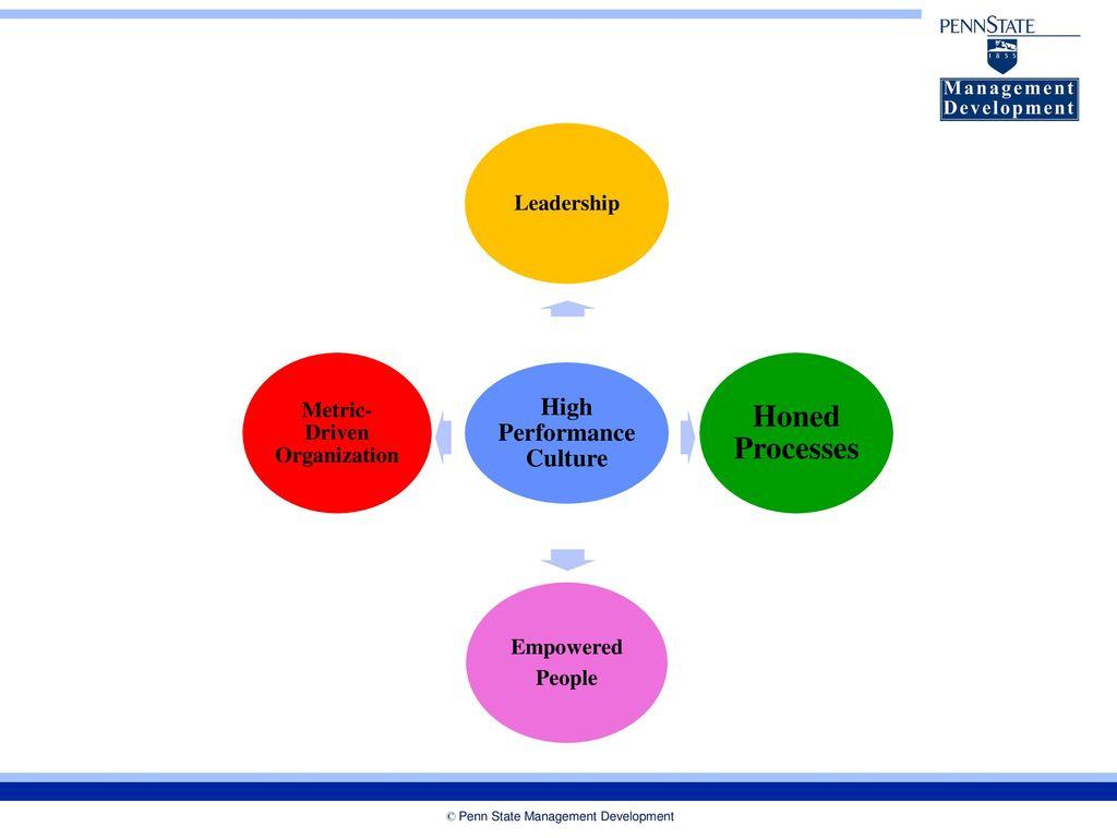 Penn State Management Development