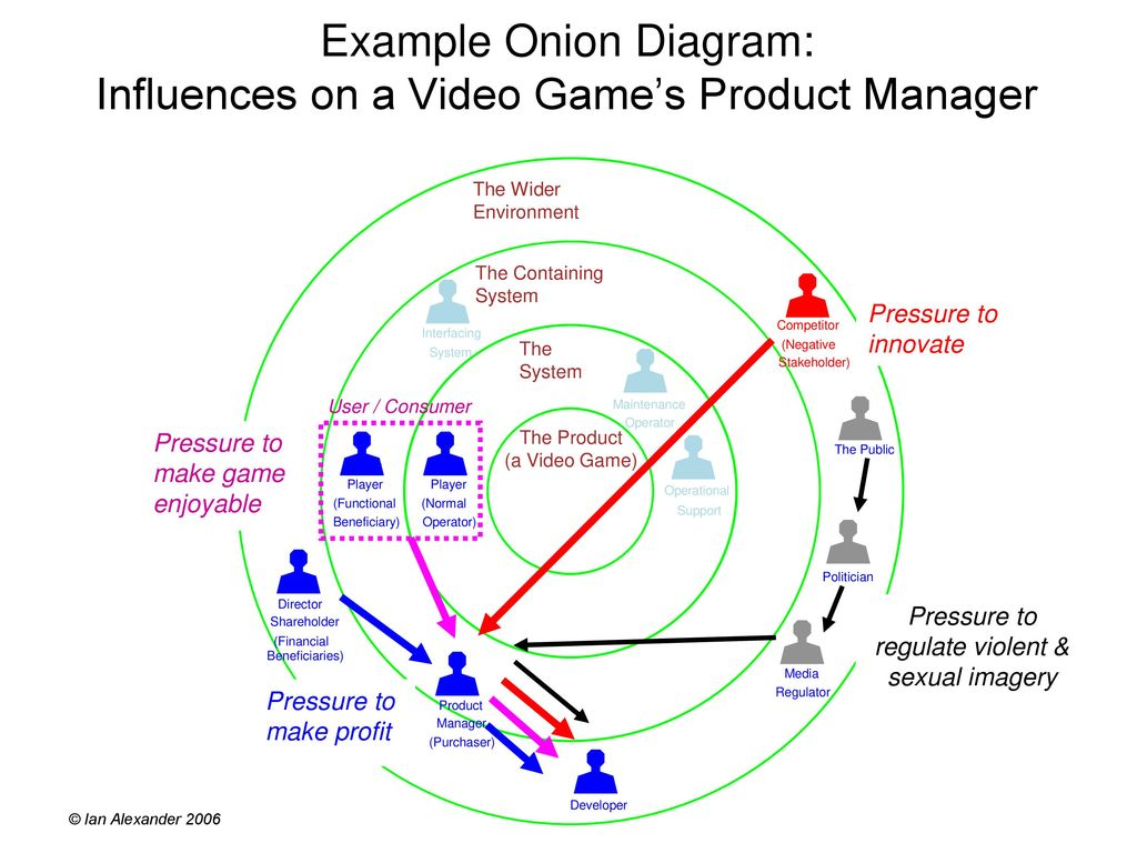 Onion model of stakeholders ppt download example onion diagram influences on a video games product manager ccuart Choice Image