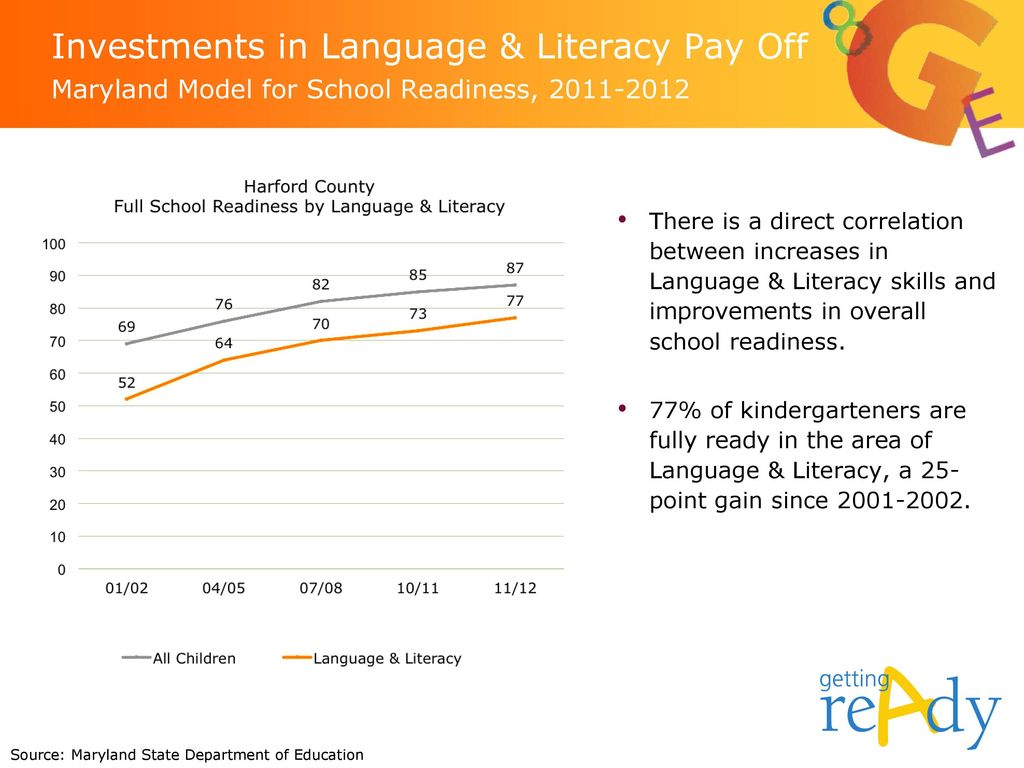 Investments in Language & Literacy Pay Off Maryland Model for School Readiness,