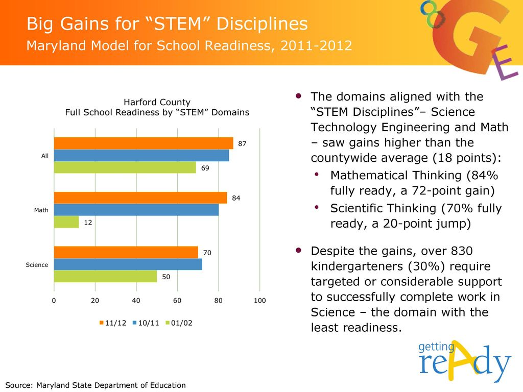Big Gains for STEM Disciplines Maryland Model for School Readiness,