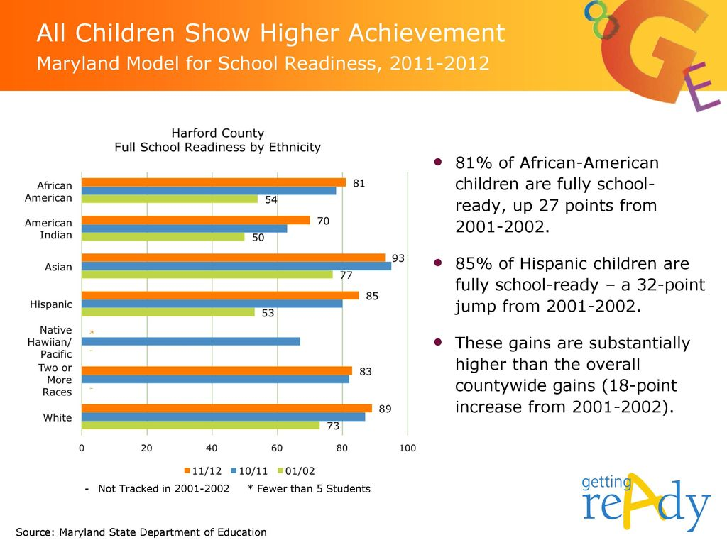 All Children Show Higher Achievement Maryland Model for School Readiness,