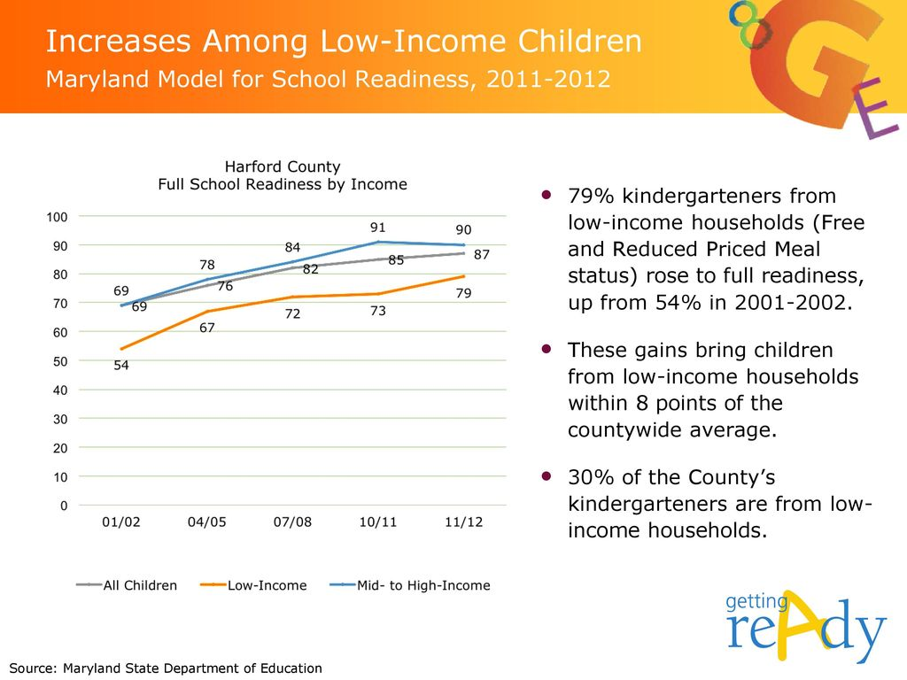 Increases Among Low-Income Children Maryland Model for School Readiness,