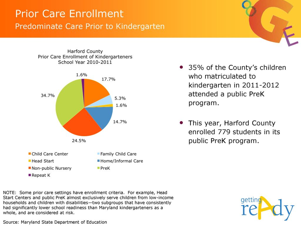 Prior Care Enrollment Predominate Care Prior to Kindergarten