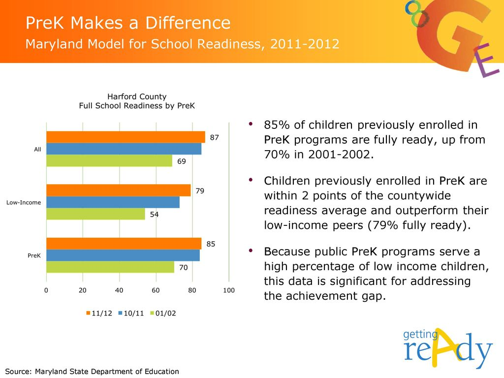 PreK Makes a Difference Maryland Model for School Readiness,