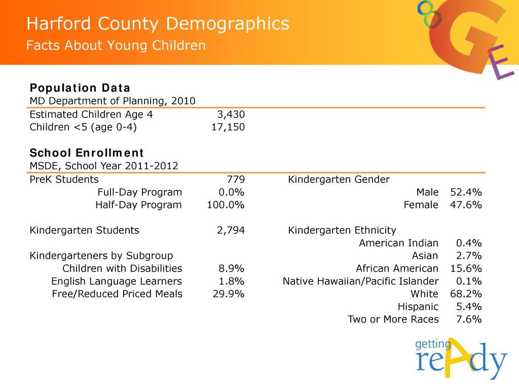 Harford County Demographics Facts About Young Children