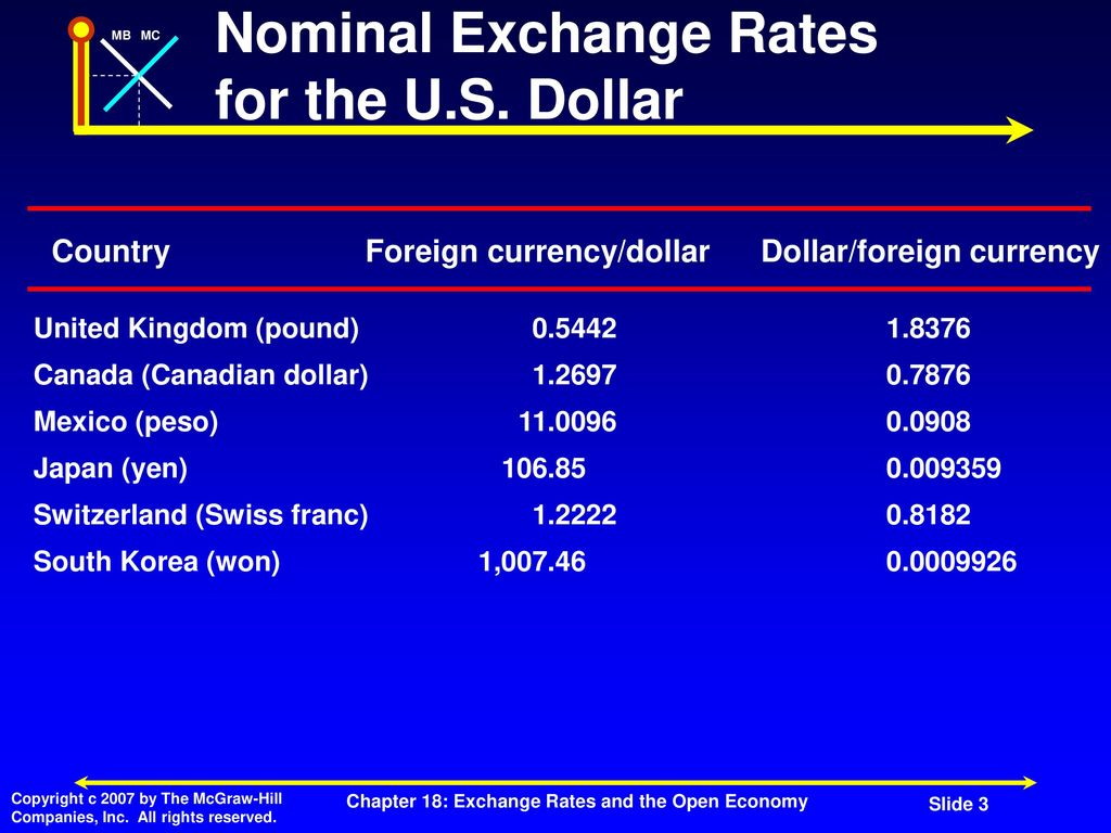 Exchange Rates and The Open Economy - ppt download