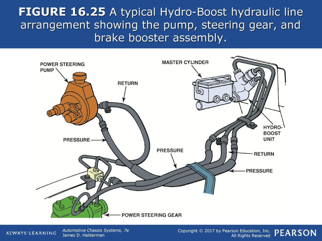 FIGURE Typical vacuum brake booster assembly - ppt download