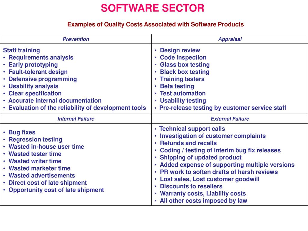 Quality Costs Cost Of Quality Ppt Download