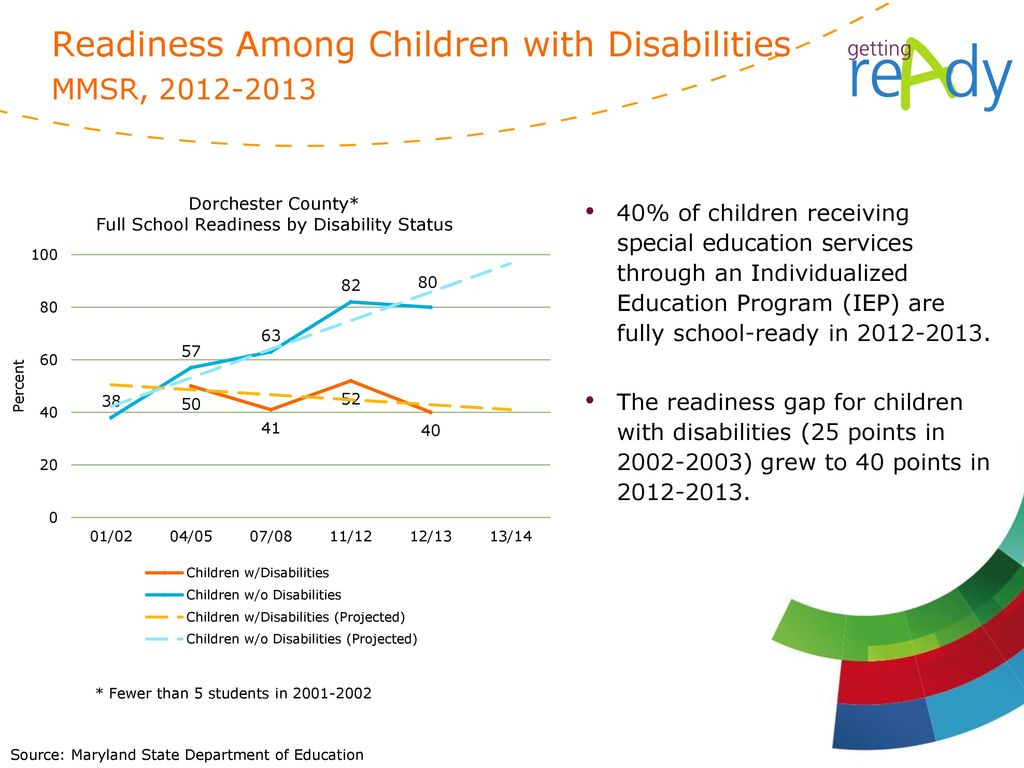 Readiness Among Children with Disabilities MMSR,