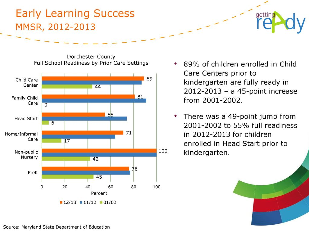 Early Learning Success MMSR,