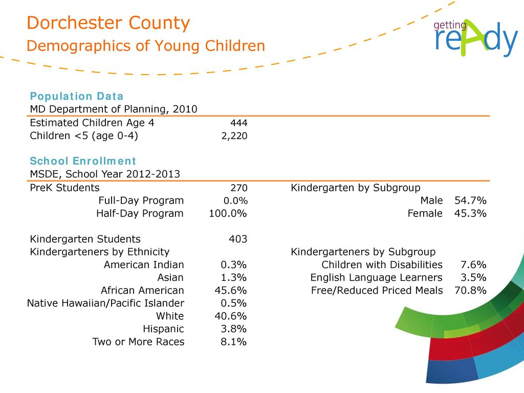 Dorchester County Demographics of Young Children