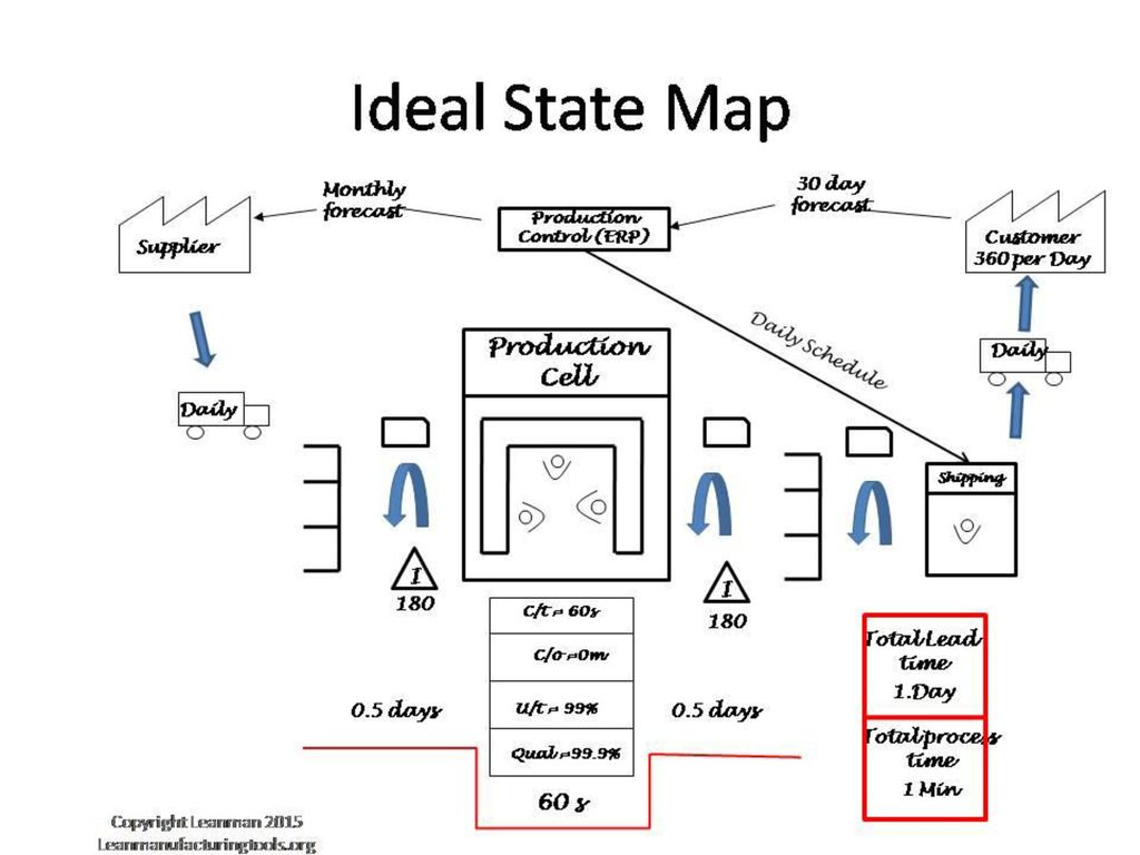 Creating a Future State Value Stream Map - ppt download on ideal state lean, ideal state vsm, ideal state process,