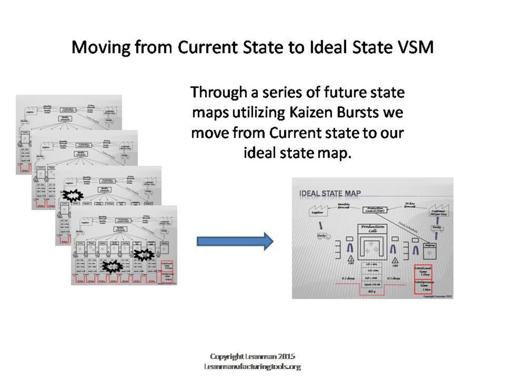 How To Value Stream Map For a customized or editable version ... Ideal State Value Stream Map on ideal state lean, ideal state vsm, ideal state process,