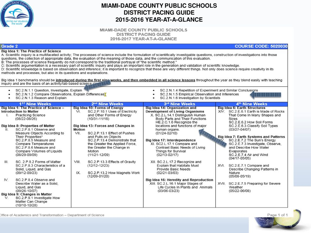 MIAMI-DADE COUNTY PUBLIC SCHOOLS DISTRICT PACING GUIDE YEAR-AT-A-GLANCE
