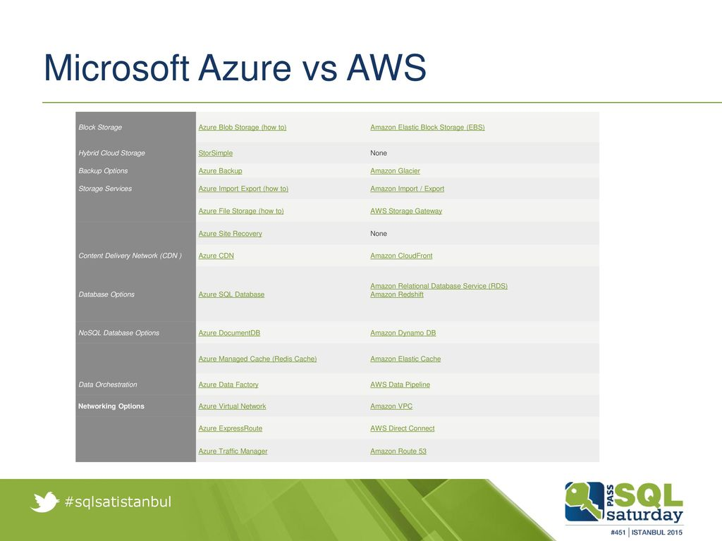 Real-Time Click Stream Analysis with Microsoft Azure Stream