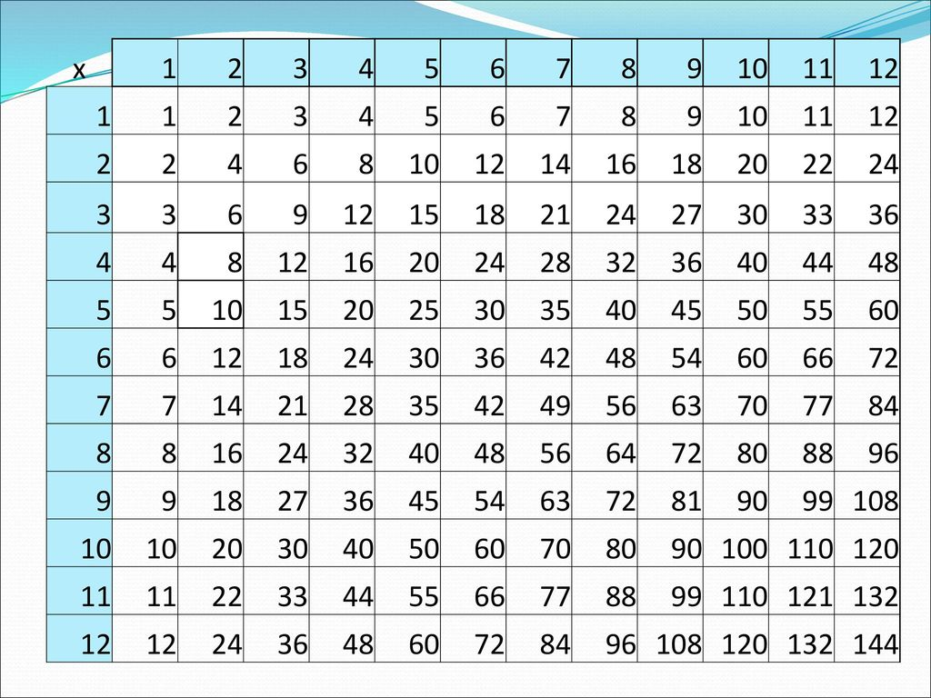 equivalent fractions chart - ppt download