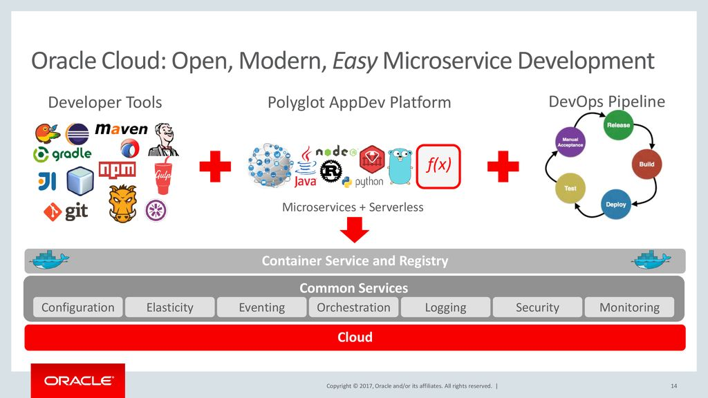 Building Modern Applications Using APIs, Microservices and