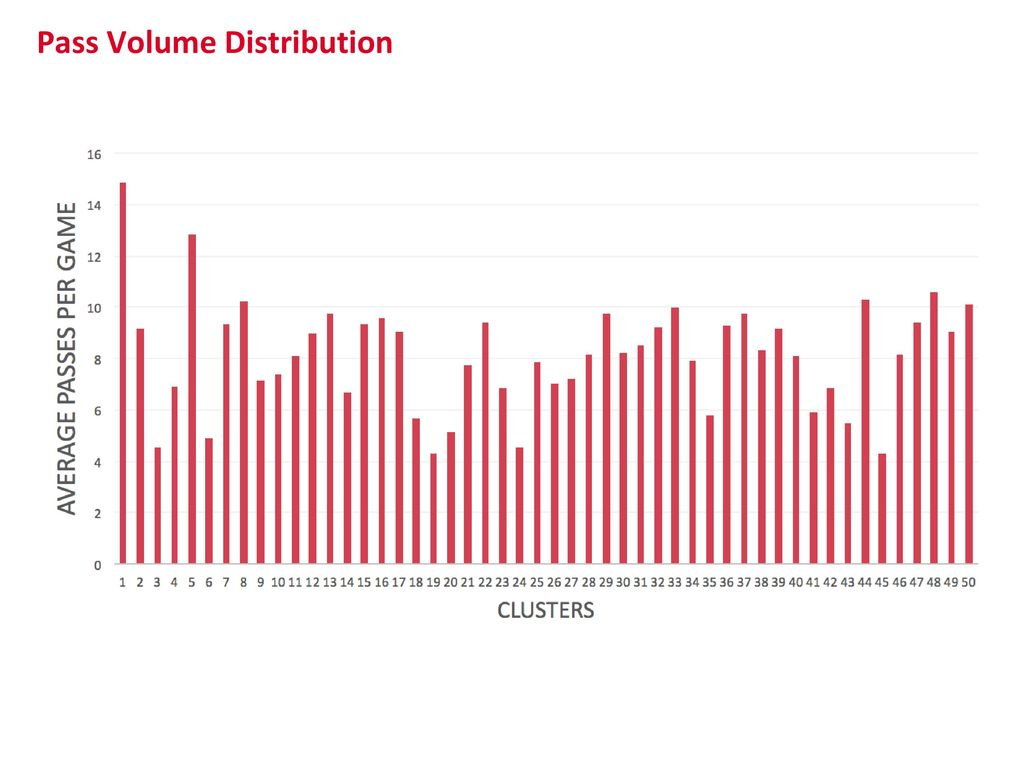Pass Volume Distribution