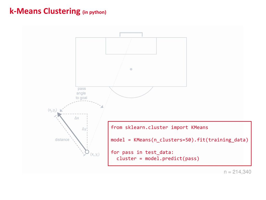 Methods for Forecasting Style of Play in Soccer - ppt download