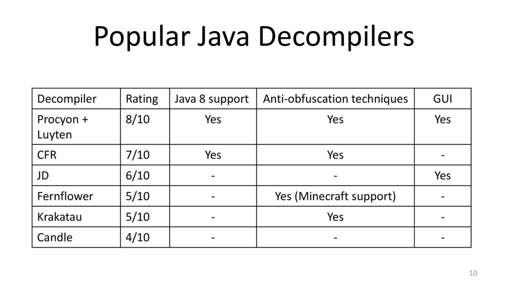 Ivan Kinash, Mikhail Dudarev Licel Corporation JavaOne ppt download