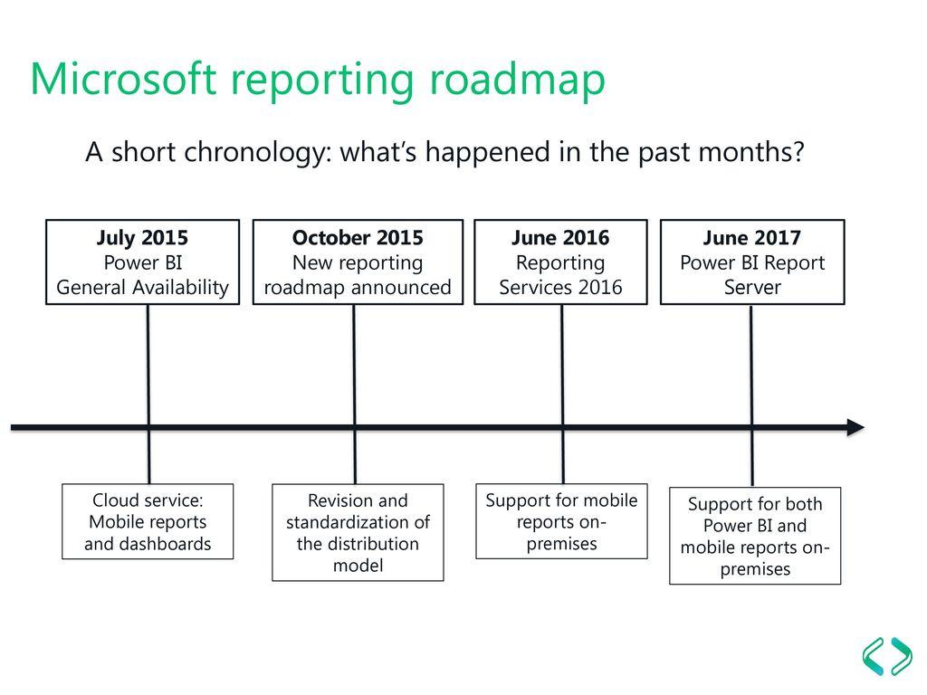 microsoft reporting roadmap