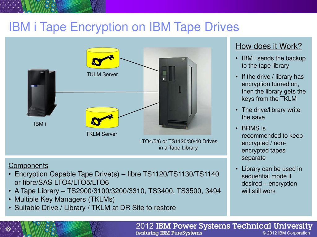 Tape and ProtecTIER Update for IBM i folks - ppt download