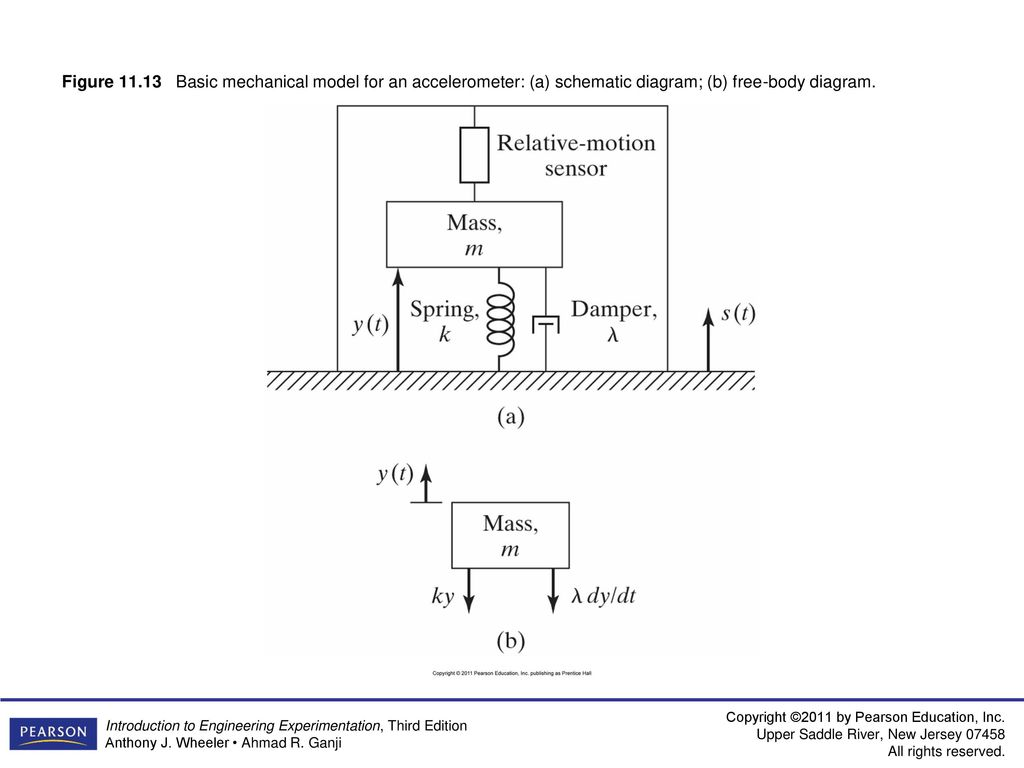 Figure 111 Linear Potentiometer Zero Order System Ppt Download Accelerometer Schematic 16 Basic Mechanical Model For An A Diagram B Free Body