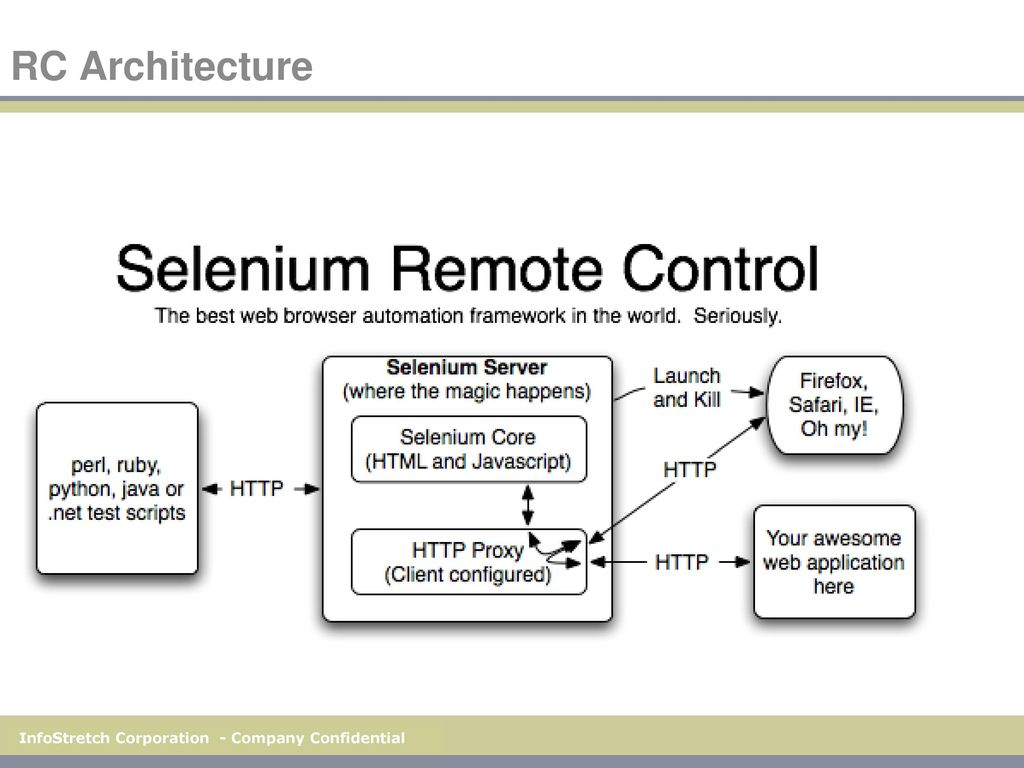 Testing With Selenium - Open source Test Automation Tool - ppt download