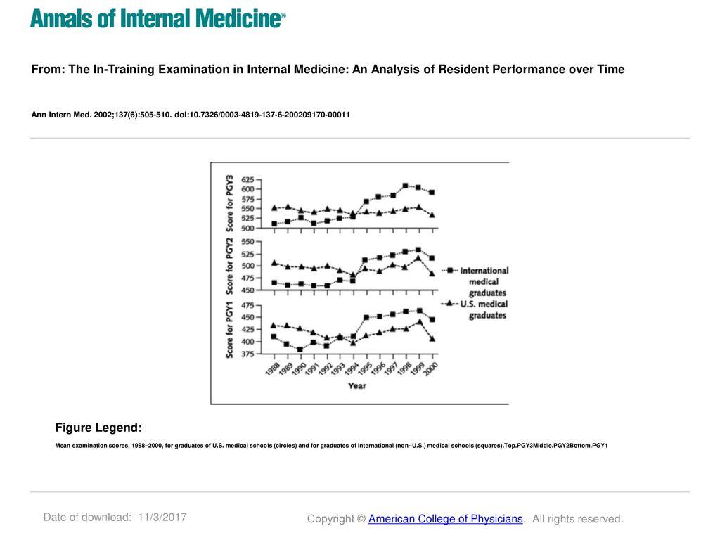 Dating a medical intern