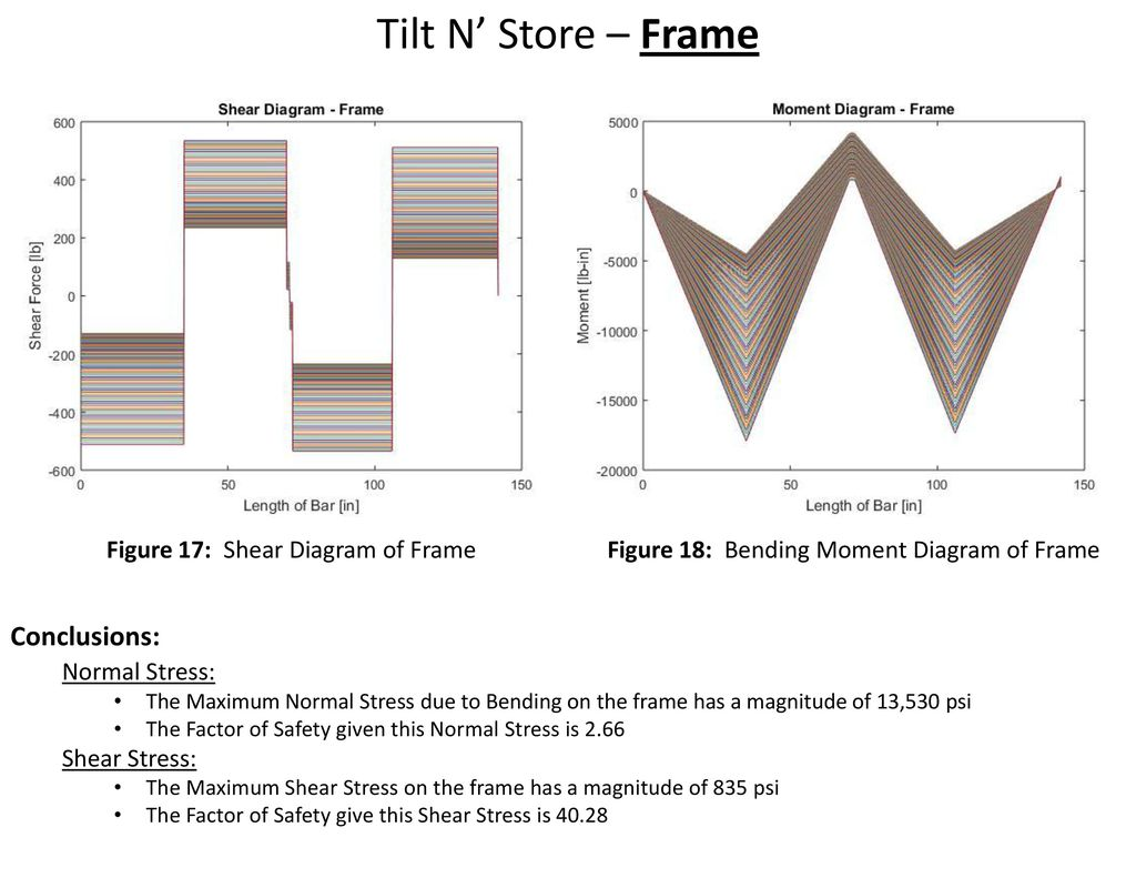 Tilt N Store Design Analysis Ppt Download Frame Bending Moment Diagram Conclusions Normal Stress