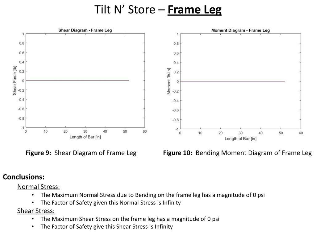 Tilt N Store Design Analysis Ppt Download Frame Bending Moment Diagram Leg
