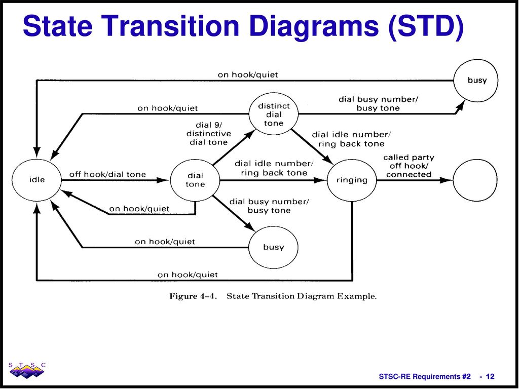 These Are Still Your Requirements Ppt Download Example Of State Transition Diagram 12 Diagrams Std