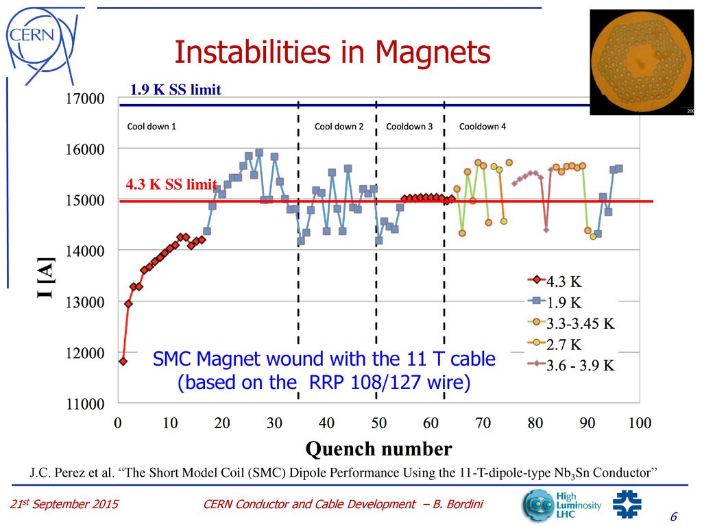 Cern Conductor And Cable Development For The 11t Dipole Ppt Download Smc Coil Wiring Diagram Instabilities In Magnets