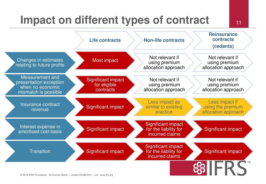 impact of different types of contract