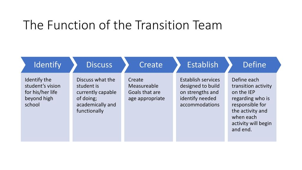 Secondary Transition  - ppt download