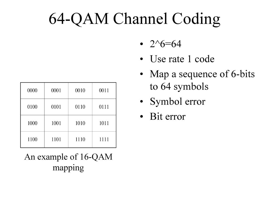 64-QAM Communications System Design and Characterization