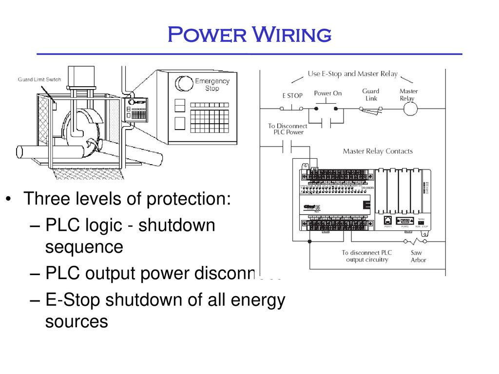 Plc Front Panel Ppt Download Wiring Power Three Levels Of Protection Logic Shutdown Sequence