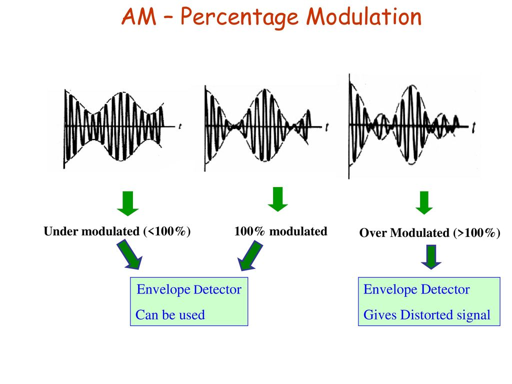 Lecture 17 Am Fm Pm Ook Bpsk Fsk Ppt Download An Envelope Detector The Block Diagram Of Is 9 Percentage Modulation Under Modulated 100