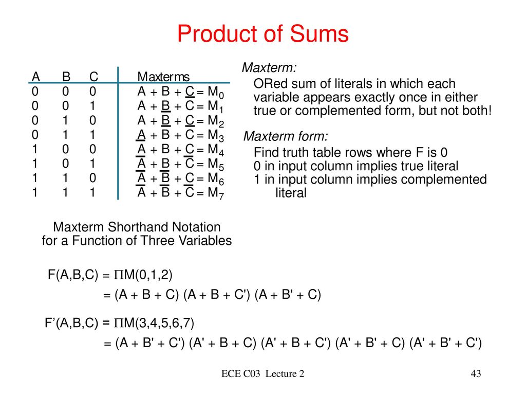 Lecture 1 Introduction To Digital Logic Design Ppt Download Family Integrated Circuit Gates Below Label The Maxterm Diagram Product Of Sums Ored Sum Literals In Which Each