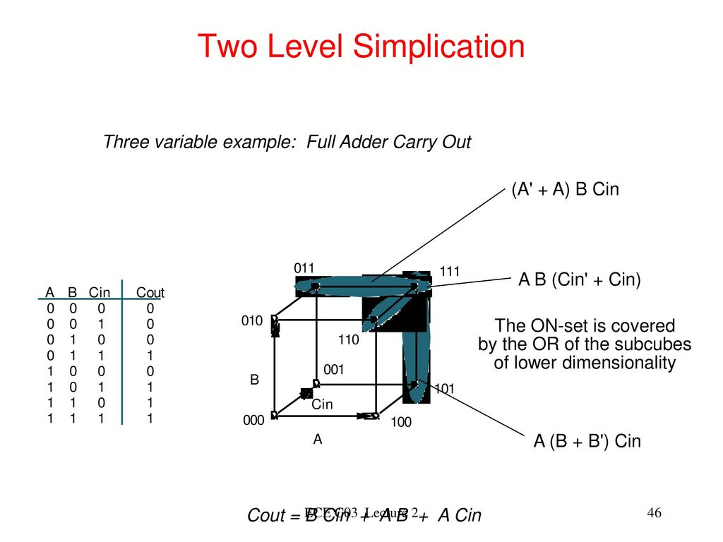 Lecture 1 Introduction To Digital Logic Design Ppt Download Family Integrated Circuit Gates Below Label The Maxterm Diagram Two Level Simplication