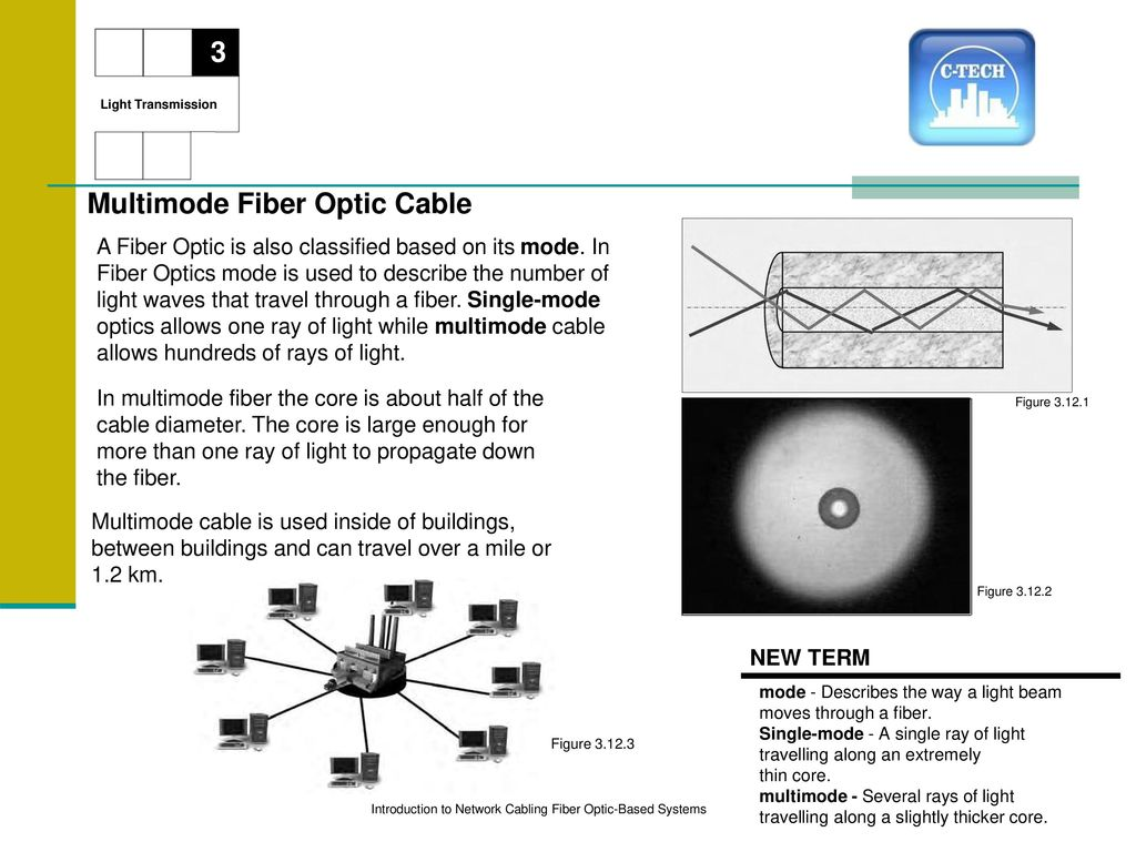Introduction To Network Cabling Ppt Download Fiber Optics Diagram Showing How Light Can Multimode Optic Cable