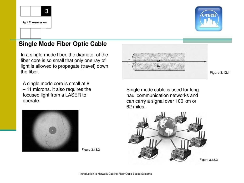 Introduction To Network Cabling Ppt Download Fiber Optics Diagram Showing How Light Can Single Mode Optic Cable