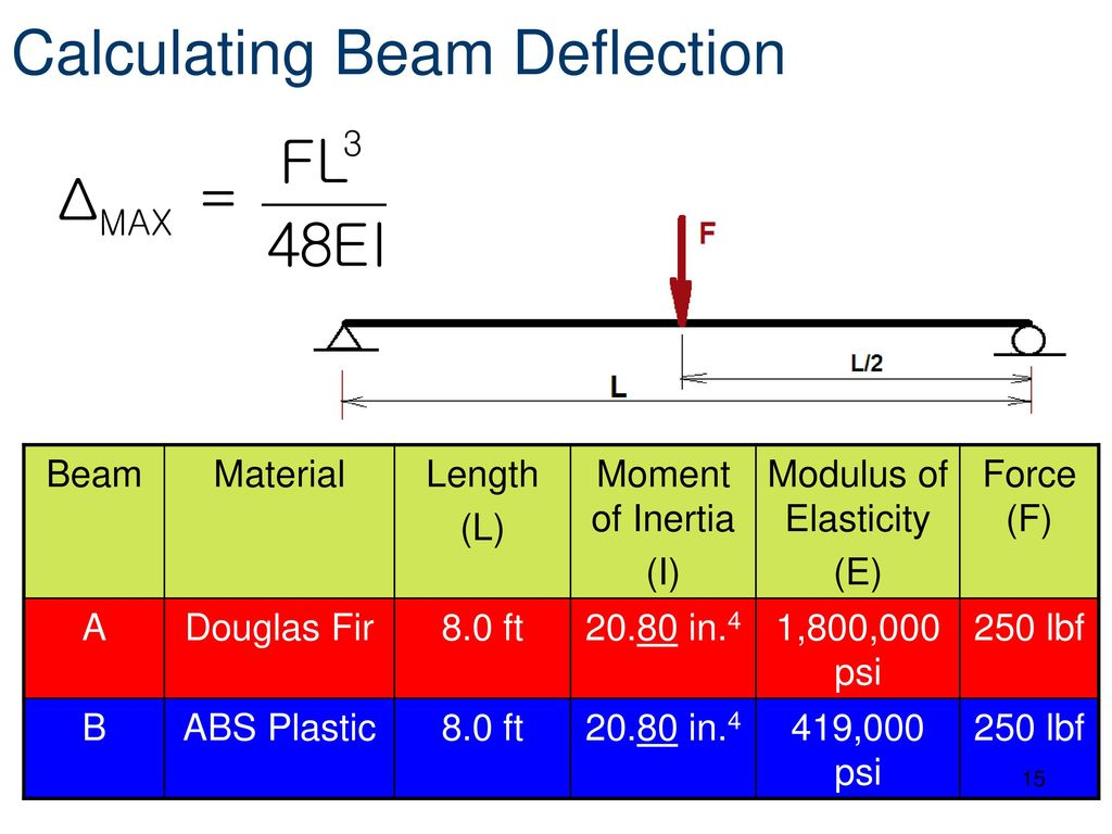 Introduction To Structural Member Properties Ppt Download Beam Deflection Diagram Calculating