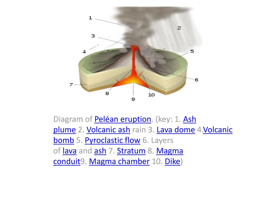 ash plum diagram volcano   volcanic activities ppt download  volcano   volcanic activities ppt