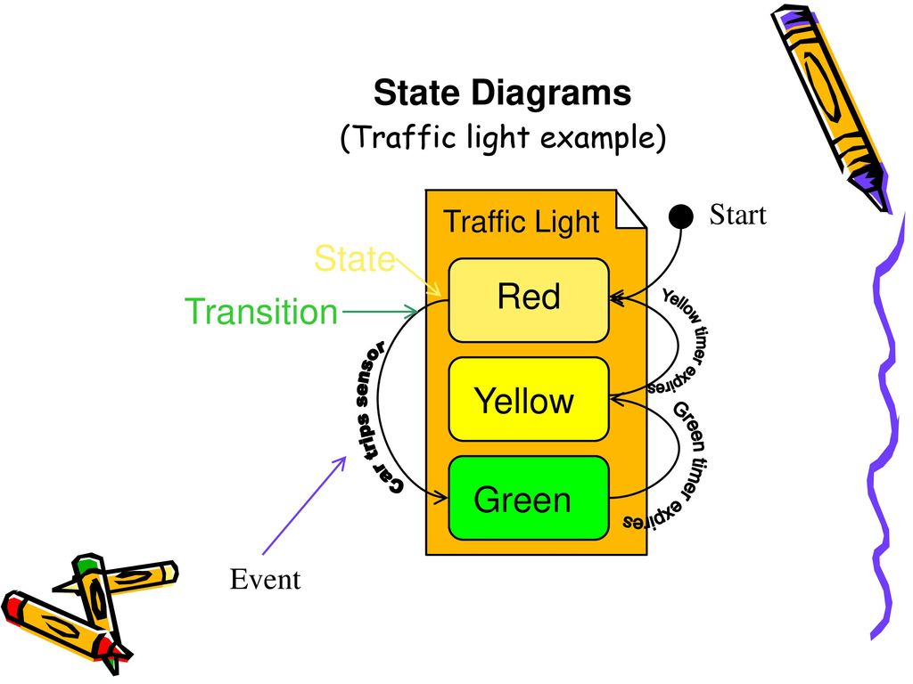 State+Diagrams+%28Traffic+light+example%29 introduction to uml shiyuan jin spring, ppt download