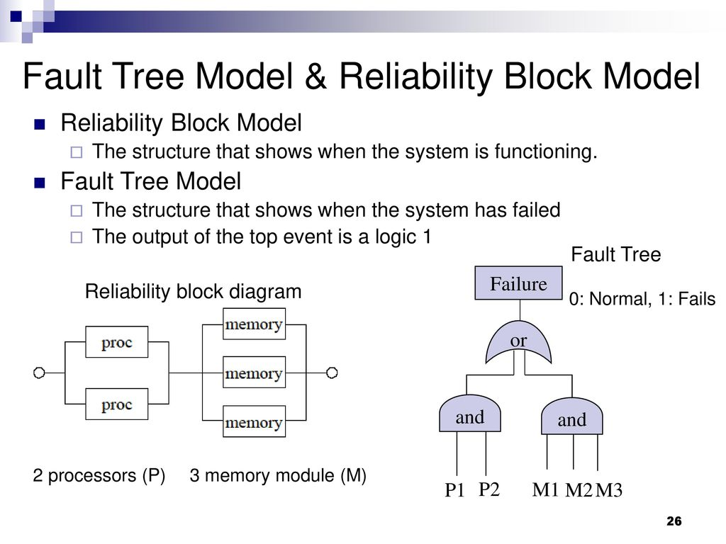 Fault Tree Model & Reliability Block Model